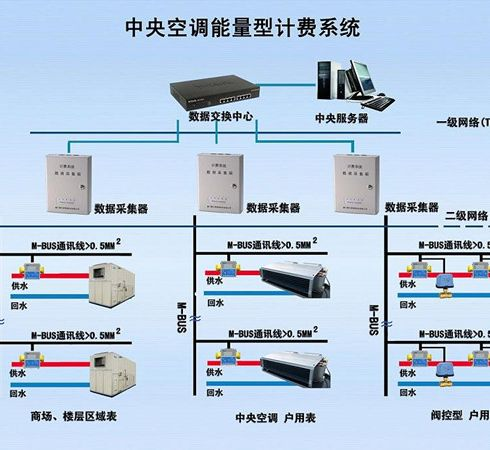 中央空调计费系统_德力信智能设备-3158招商加盟网