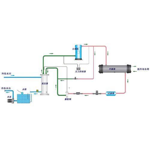 2,风冷式冷水机最适用于水质差的地域,可以