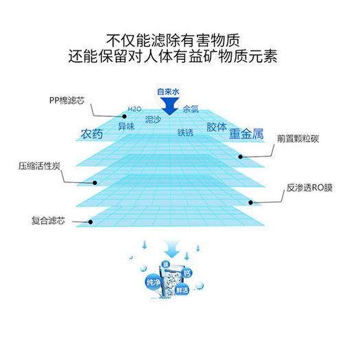 不同的净水器的结构组成是不一样的.