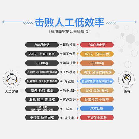通马AI营销机器人-Ai智能电话营销