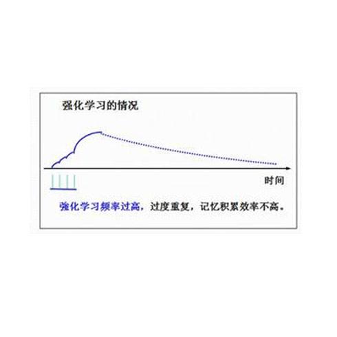 艾宾浩斯智能教育-强化学习情况图