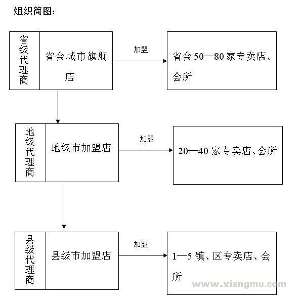 天鸿酒业与深圳联通大厦,正中高尔夫,宝马,奔驰4s店,万科地产多次举办